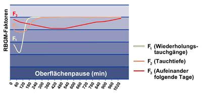 Abb.: Im Gegensatz zu den traditionellen Dekompressionsmodellen sind beim SUUNTO RGBM folgende Faktoren berücksichtigt, die das Entstehen von Mikroblasen und Dekompressionskrankheit fördern: Kurze Oberflächenpausen zwischen Wiederholungstauchgängen, Tauchen an aufeinanderfolgenden Tagen, umgekehrte Tauchprofile (zuerst flach, danach tief), schnelle Aufstiege