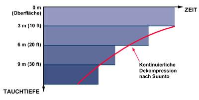 Abb.: SUUNTO-Tauchcomputer bieten als Alternative zu festen Dekompressionsstufen die Möglichkeit der kontinuierlichen Dekompression.