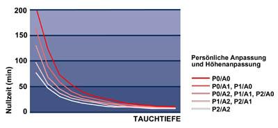 Abb.: Tauchcomputer von SUUNTO bieten die Funktion einer persönlichen Anpassung in drei Stufen. Dadurch kann der Taucher in Abstufung konservativere Parameter wählen, wenn persönliche physiologische Faktoren und/oder andere Gegebenheiten des Tauchgangs das Risiko einer Dekompressionskrankheit erhöhen.